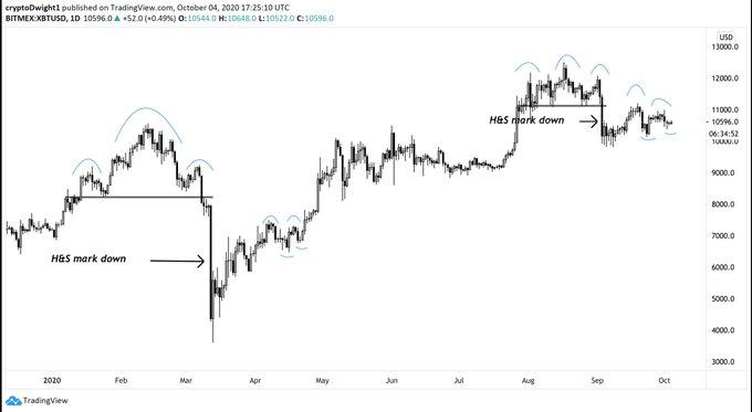 Bitcoin Fractal predice que el retorno a $11,000 es inminente